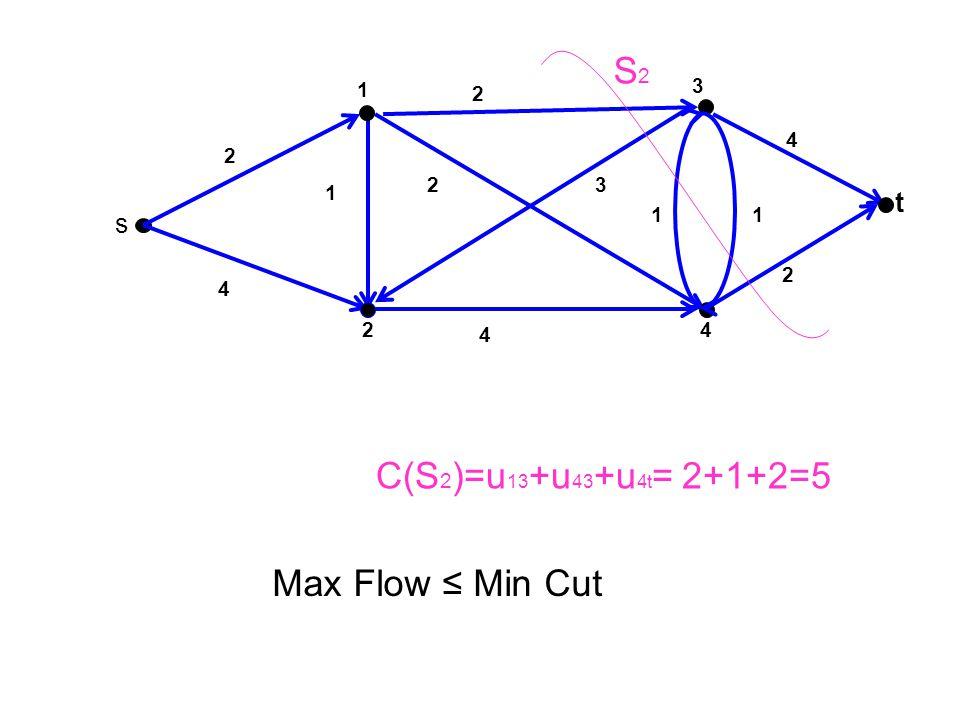 3 t 4 1 2 s 2 1 4 23 2 1 4 2 4 1 S2S2 Max Flow ≤ Min Cut