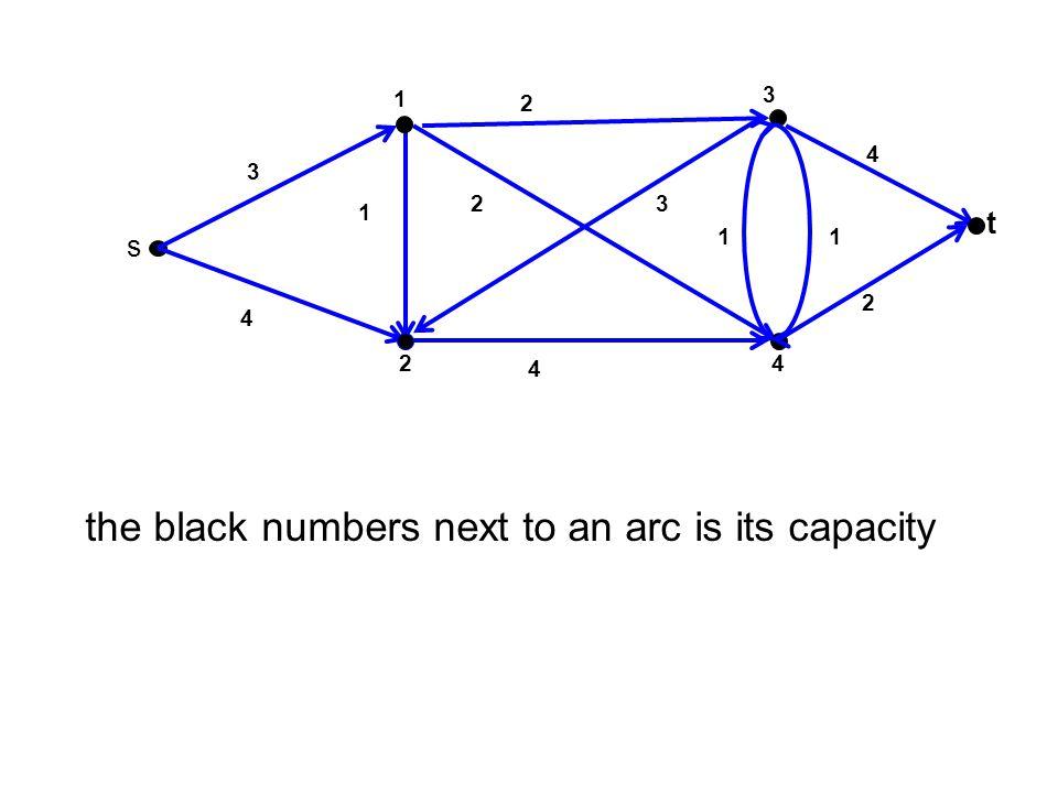 t 4 1 2 s 2 1 2 3 2 1 3 1 1 3 1 Proof sketch of Max Flow=Min Cut f s1 +f s2 =2+3=5 = C(S 2 )=u 13 +u 43 +u 4t = 2+1+2=5 S2S2 There is no s-t-path in the residual graph!!.