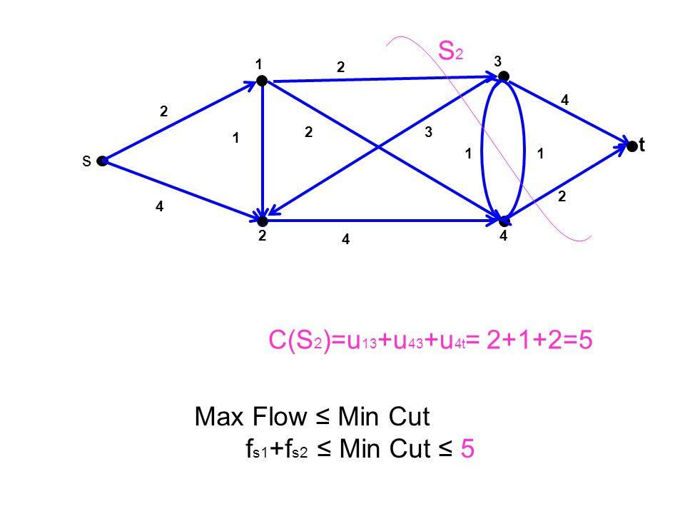 3 t 4 1 2 s 2 1 4 23 2 1 4 2 4 1 C(S 2 )=u 13 +u 43 +u 4t = 2+1+2=5 S2S2 Max Flow ≤ Min Cut f s1 +f s2 ≤ Min Cut ≤ 5