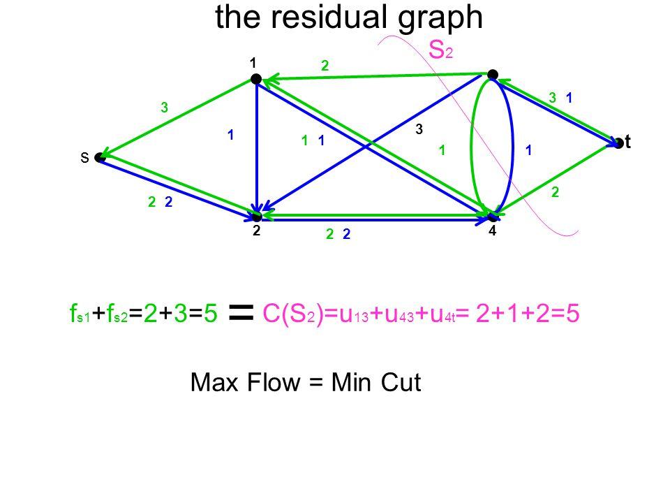 t 4 1 2 s 2 1 2 3 2 1 3 1 1 3 1 the residual graph Max Flow = Min Cut f s1 +f s2 =2+3=5 = C(S 2 )=u 13 +u 43 +u 4t = 2+1+2=5 S2S2