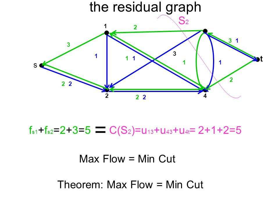 t 4 1 2 s 2 1 2 3 2 1 3 1 1 3 1 the residual graph Max Flow = Min Cut f s1 +f s2 =2+3=5 = C(S 2 )=u 13 +u 43 +u 4t = 2+1+2=5 S2S2 Theorem: Max Flow =