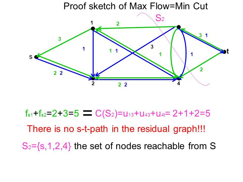 t 4 1 2 s 2 1 2 3 2 1 3 1 1 3 1 Proof sketch of Max Flow=Min Cut f s1 +f s2 =2+3=5 = C(S 2 )=u 13 +u 43 +u 4t = 2+1+2=5 S2S2 There is no s-t-path in t