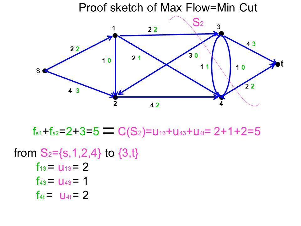 3 t 4 1 2 s 2 1 0 4 2 2 1 3 0 2 2 1 0 4 3 2 2 4 3 1 C(S 2 )=u 13 +u 43 +u 4t = 2+1+2=5 S2S2 f s1 +f s2 =2+3=5 = Proof sketch of Max Flow=Min Cut from