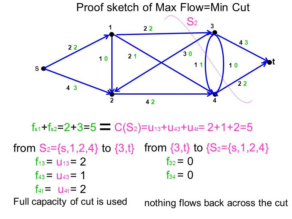 3 t 4 1 2 s 2 1 0 4 2 2 1 3 0 2 2 1 0 4 3 2 2 4 3 1 C(S 2 )=u 13 +u 43 +u 4t = 2+1+2=5 S2S2 f s1 +f s2 =2+3=5 = from S 2 ={s,1,2,4} to {3,t} f 13 = u