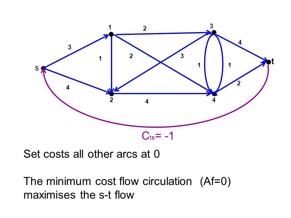 3 t 4 1 2 s 2 1 0 4 2 2 1 3 0 2 2 1 0 4 3 2 2 4 3 1 C(S 2 )=u 13 +u 43 +u 4t = 2+1+2=5 S2S2 f s1 +f s2 =2+3=5 = Proof sketch of Max Flow=Min Cut from S 2 ={s,1,2,4} to {3,t} f 13 = u 13 = 2 f 43 = u 43 = 1 f 4t = u 4t = 2