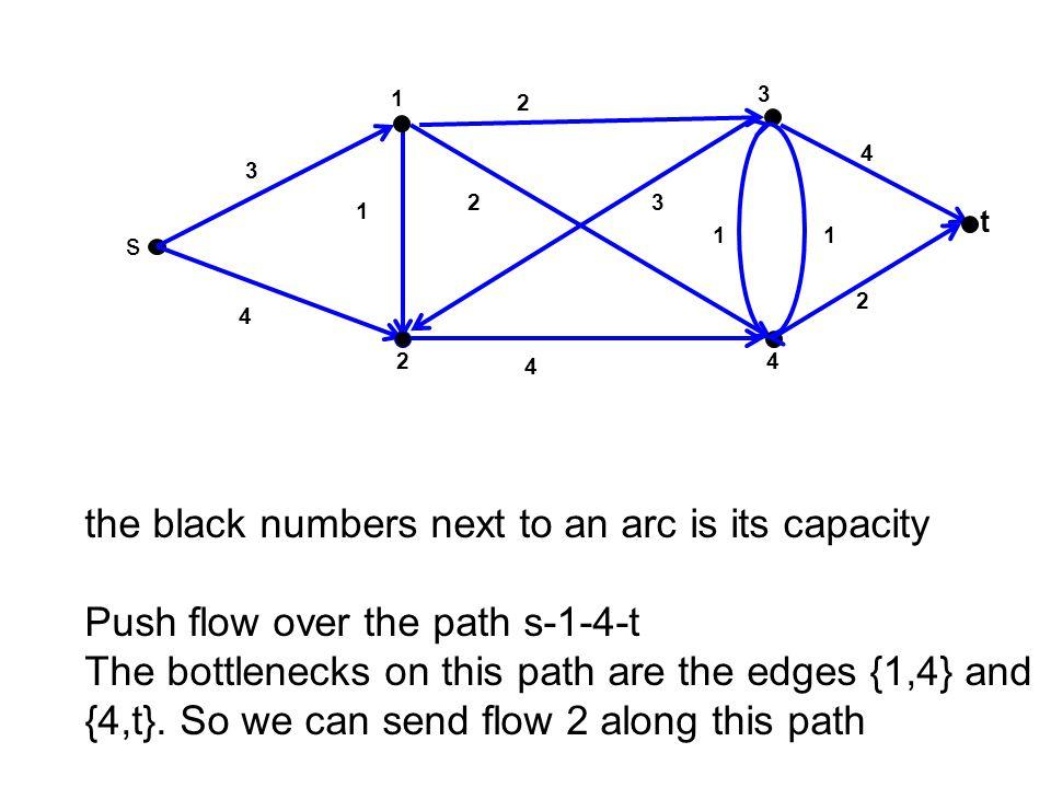 3 t 4 1 2 s 2 1 0 4 2 2 1 3 0 2 2 1 0 4 3 2 2 4 3 1 C(S 2 )=u 13 +u 43 +u 4t = 2+1+2=5 S2S2 f s1 +f s2 =2+3=5 = from S 2 ={s,1,2,4} to {3,t} f 13 = u 13 = 2 f 43 = u 43 = 1 f 4t = u 4t = 2 Full capacity of cut is used Proof sketch of Max Flow=Min Cut