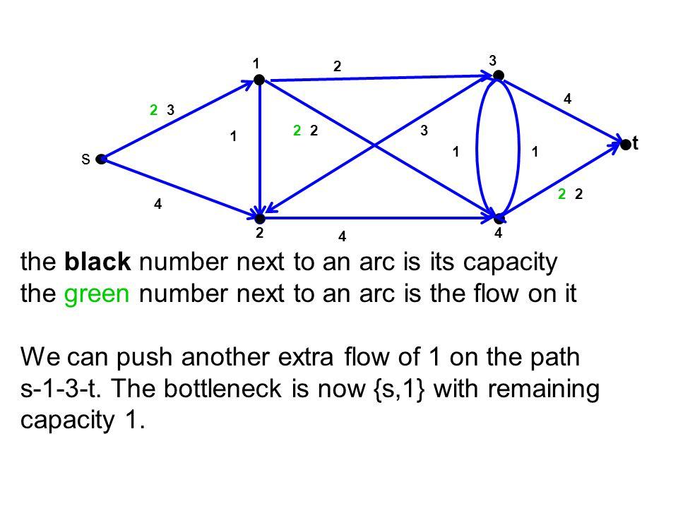 3 t 4 1 2 s 2 1 0 4 2 2 1 3 0 2 2 1 0 4 3 2 2 4 3 1 C(S 2 )=u 13 +u 43 +u 4t = 2+1+2=5 S2S2 f s1 +f s2 =2+3=5 = from S 2 ={s,1,2,4} to {3,t} f 13 = u 13 = 2 f 43 = u 43 = 1 f 4t = u 4t = 2 Full capacity of cut is used from {3,t} to {S 2 ={s,1,2,4} f 32 = 0 f 34 = 0 Proof sketch of Max Flow=Min Cut