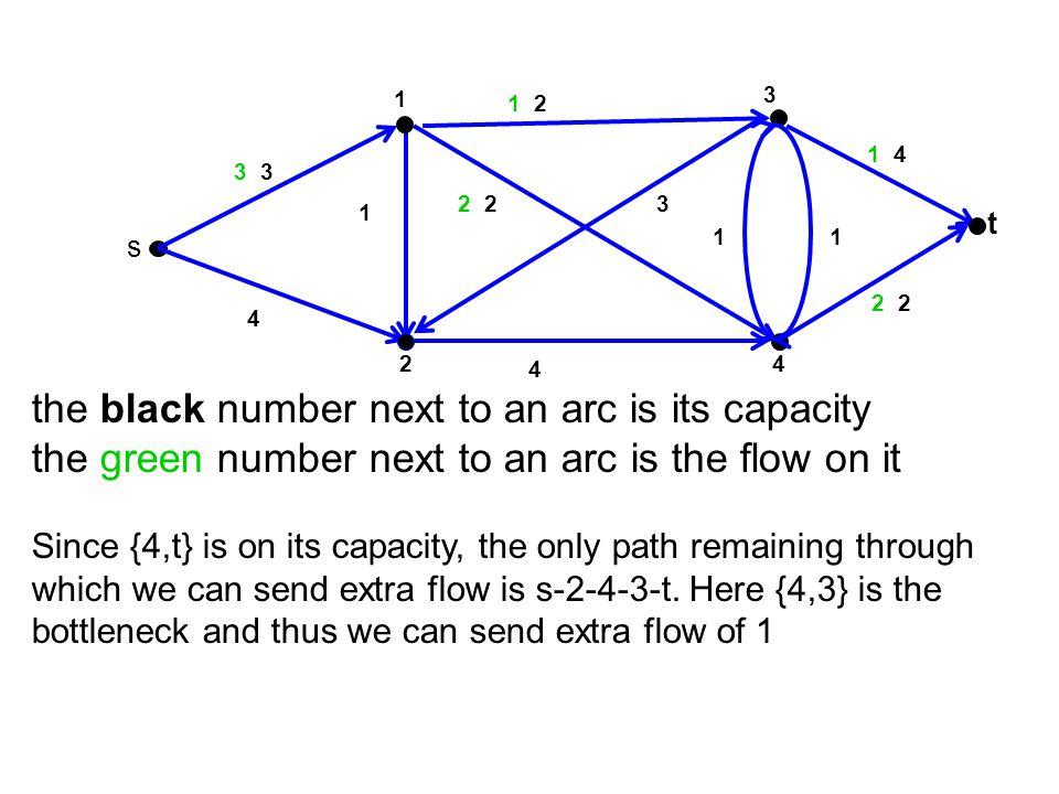 3 t 4 1 2 s 2 1 4 23 2 1 4 2 4 1 C(S 1 )=u s1 +u 24 = 2+4=6 S1S1