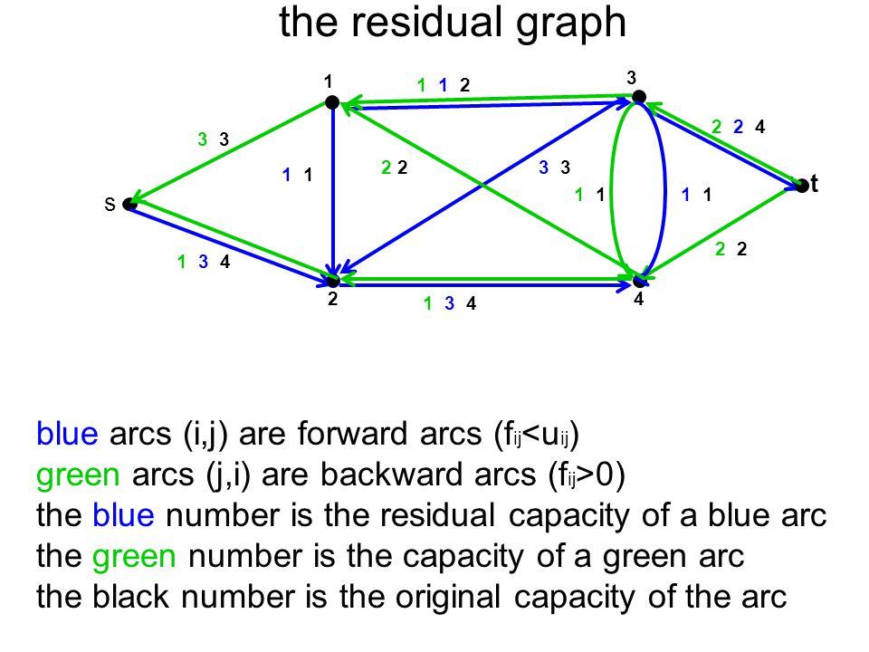 the residual graph 3 t 4 1 2 s 2 1 1 3 4 2 23 1 1 2 1 1 3 4 3 3 2 2 4 1 1 blue arcs (i,j) are forward arcs (f ij <u ij ) green arcs (j,i) are backward