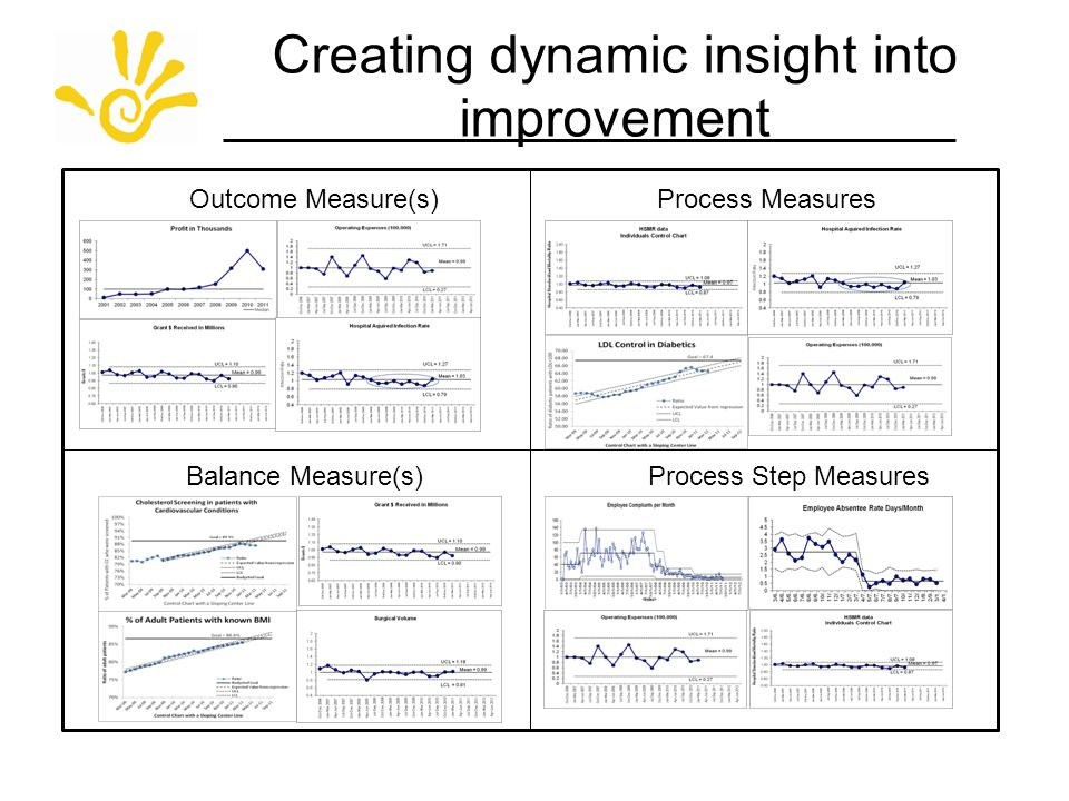 Creating dynamic insight into improvement Outcome Measure(s) Process Step Measures Process Measures Balance Measure(s)