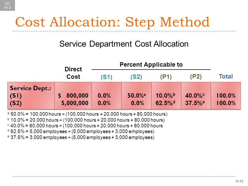 11-11 Cost Allocation: Step Method Service Dept.: (S1) (S2) Service Dept.: (S1) (S2) $ 800,000 5,000,000 $ 800,000 5,000,000 0.0% 50.0% a 0.0% 50.0% a