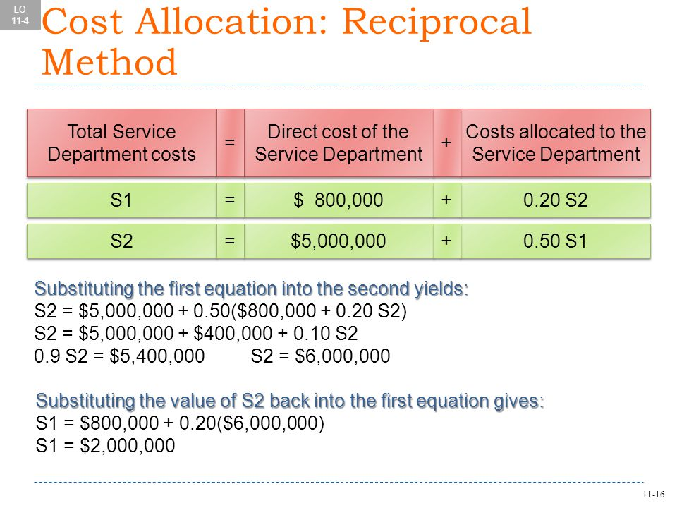 11-16 Total Service Department costs Total Service Department costs Direct cost of the Service Department Direct cost of the Service Department Costs allocated to the Service Department Costs allocated to the Service Department = = + + S1 $ 800,000 0.20 S2 = = + + S2 $5,000,000 0.50 S1 = = + + Substituting the first equation into the second yields: S2 = $5,000,000 + 0.50($800,000 + 0.20 S2) S2 = $5,000,000 + $400,000 + 0.10 S2 0.9 S2 = $5,400,000S2 = $6,000,000 Substituting the value of S2 back into the first equation gives: S1 = $800,000 + 0.20($6,000,000) S1 = $2,000,000 LO 11-4 Cost Allocation: Reciprocal Method