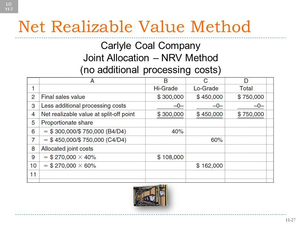 11-27 Net Realizable Value Method Carlyle Coal Company Joint Allocation – NRV Method (no additional processing costs) LO 11-7