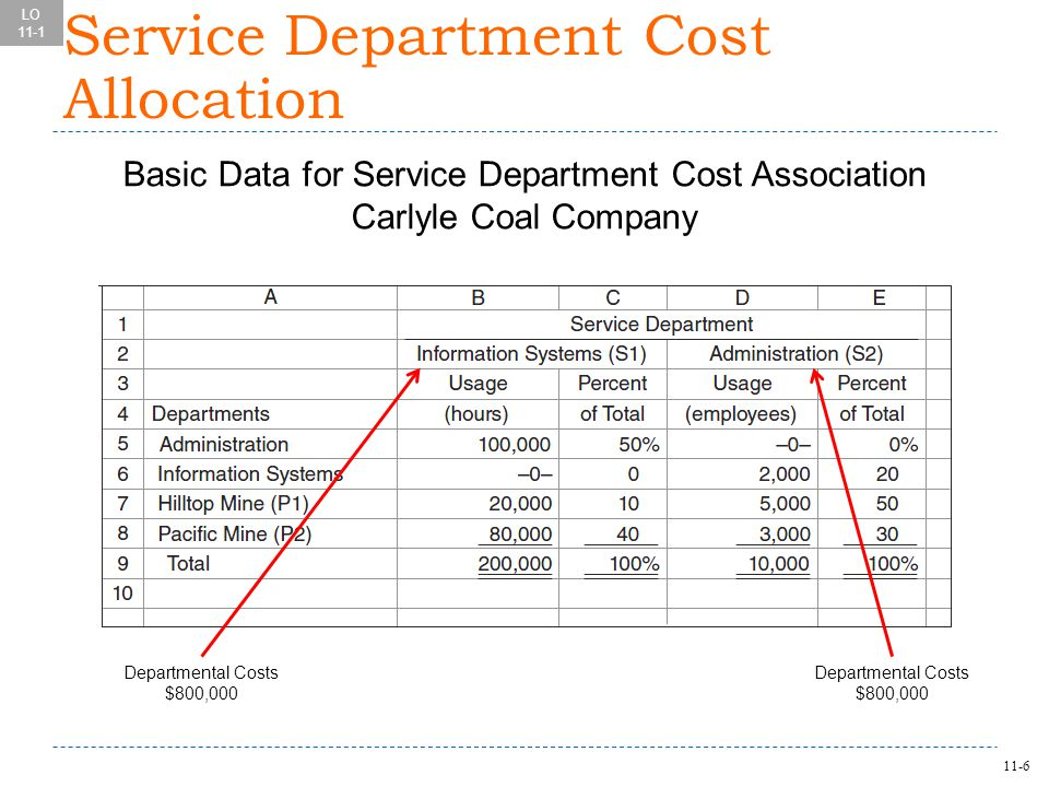 11-6 Basic Data for Service Department Cost Association Carlyle Coal Company LO 11-1 Departmental Costs $800,000 Service Department Cost Allocation