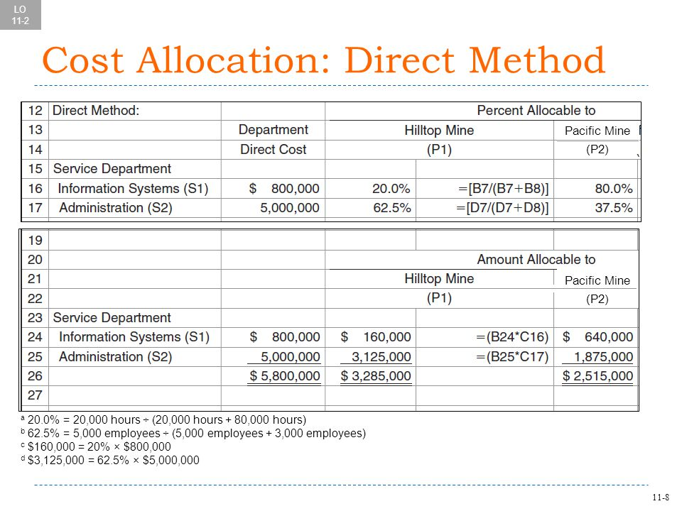 11-8 Cost Allocation: Direct Method a 20.0% = 20,000 hours ÷ (20,000 hours + 80,000 hours) b 62.5% = 5,000 employees ÷ (5,000 employees + 3,000 employees) c $160,000 = 20% × $800,000 d $3,125,000 = 62.5% × $5,000,000 LO 11-2 Pacific Mine (P2) Pacific Mine (P2)