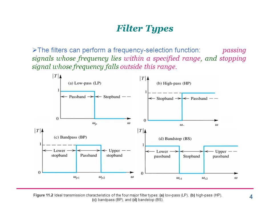 5 Filter Specification  The transmission of a low-pass filter is specified by 4 parameters:  The passband edge w p.