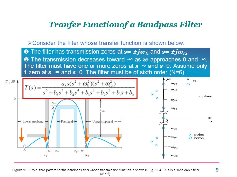 10 Tranfer Function of a Low-Pass Filter (2)  Consider the filter whose transfer function is shown below.
