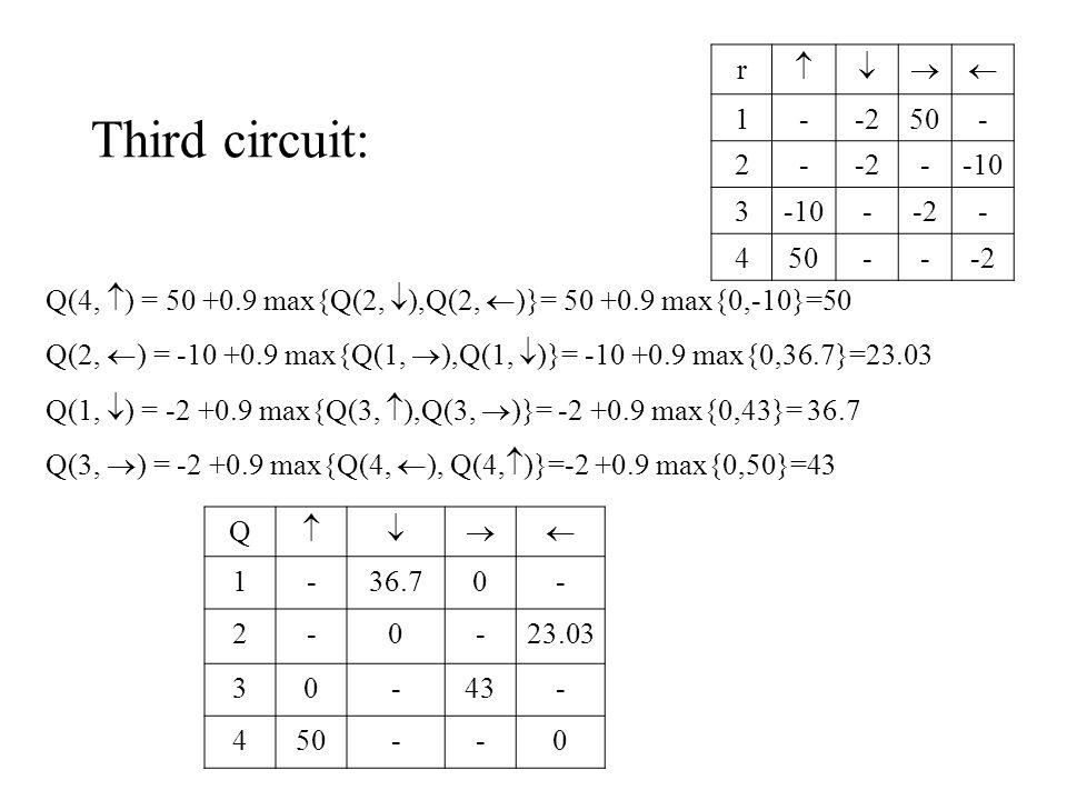 Third circuit: Q(4,  ) = 50 +0.9 max{Q(2,  ),Q(2,  )}= 50 +0.9 max{0,-10}=50 Q(2,  ) = -10 +0.9 max{Q(1,  ),Q(1,  )}= -10 +0.9 max{0,36.7}=23.03 Q(1,  ) = -2 +0.9 max{Q(3,  ),Q(3,  )}= -2 +0.9 max{0,43}= 36.7 Q(3,  ) = -2 +0.9 max{Q(4,  ), Q(4,  )}=-2 +0.9 max{0,50}=43 r  1--250- 2--2--10 3 --2- 450---2 Q  1-36.70- 2-0-23.03 30-43- 450--0