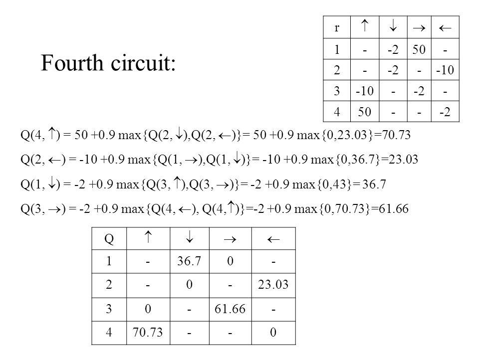 Fourth circuit: Q(4,  ) = 50 +0.9 max{Q(2,  ),Q(2,  )}= 50 +0.9 max{0,23.03}=70.73 Q(2,  ) = -10 +0.9 max{Q(1,  ),Q(1,  )}= -10 +0.9 max{0,36.7}=23.03 Q(1,  ) = -2 +0.9 max{Q(3,  ),Q(3,  )}= -2 +0.9 max{0,43}= 36.7 Q(3,  ) = -2 +0.9 max{Q(4,  ), Q(4,  )}=-2 +0.9 max{0,70.73}=61.66 r  1--250- 2--2--10 3 --2- 450---2 Q  1-36.70- 2-0-23.03 30-61.66- 470.73--0