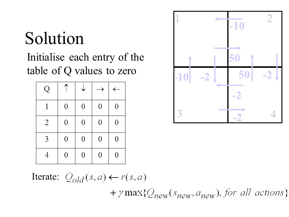 Solution Q  10000 20000 30000 40000 Initialise each entry of the table of Q values to zero -10 1 3 2 4 50 -2 50 -2-10 -2 Iterate: