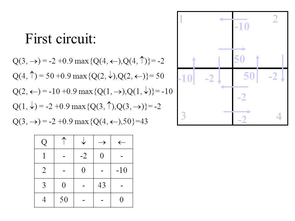 First circuit: Q(3,  ) = -2 +0.9 max{Q(4,  ),Q(4,  )}= -2 Q(4,  ) = 50 +0.9 max{Q(2,  ),Q(2,  )}= 50 Q(2,  ) = -10 +0.9 max{Q(1,  ),Q(1,  )}= -10 Q(1,  ) = -2 +0.9 max{Q(3,  ),Q(3,  )}= -2 Q(3,  ) = -2 +0.9 max{Q(4,  ),50}=43 Q  1--20- 2-0--10 30-43- 450--0 -10 1 3 2 4 50 -2 50 -2-10 -2