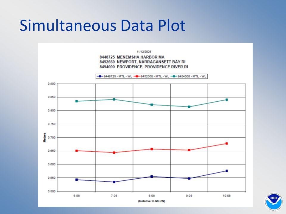 Simultaneous Data Plot