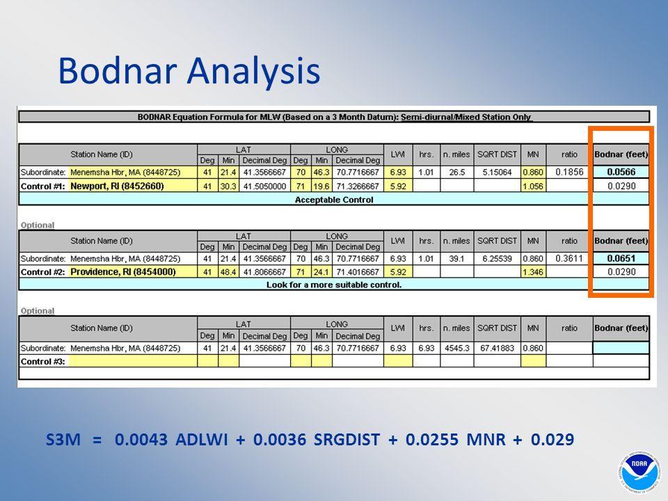 Bodnar Analysis S3M = 0.0043 ADLWI + 0.0036 SRGDIST + 0.0255 MNR + 0.029