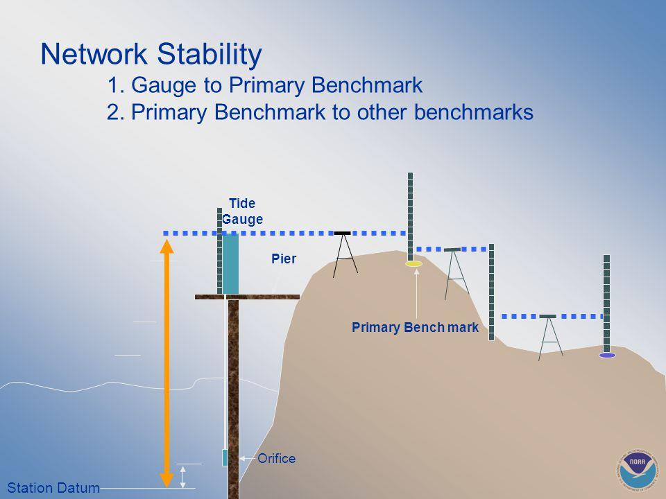 Primary Bench mark Station Datum Orifice Tide Gauge Network Stability 1.