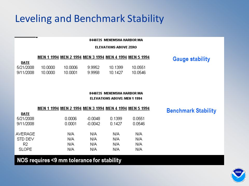 Leveling and Benchmark Stability Gauge stability Benchmark Stability NOS requires <9 mm tolerance for stability