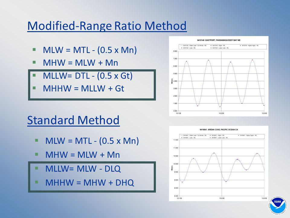 Modified-Range Ratio Method  MLW = MTL - (0.5 x Mn)  MHW = MLW + Mn  MLLW= DTL - (0.5 x Gt)  MHHW = MLLW + Gt Standard Method  MLW = MTL - (0.5 x Mn)  MHW = MLW + Mn  MLLW= MLW - DLQ  MHHW = MHW + DHQ