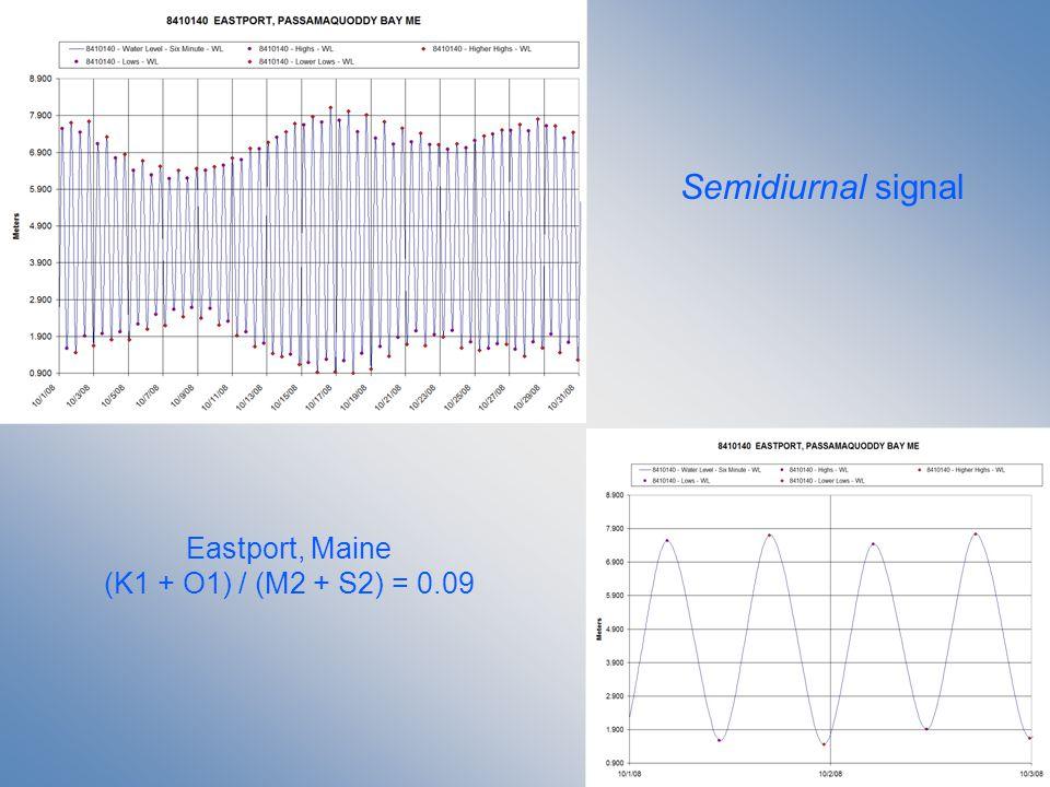 Semidiurnal signal Eastport, Maine (K1 + O1) / (M2 + S2) = 0.09