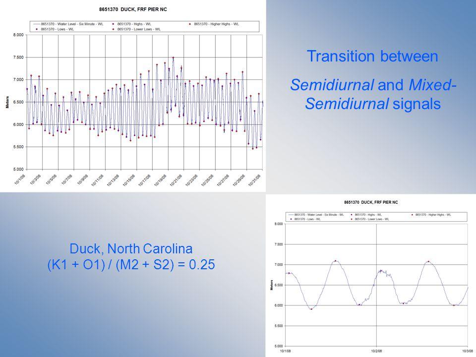 Transition between Semidiurnal and Mixed- Semidiurnal signals Duck, North Carolina (K1 + O1) / (M2 + S2) = 0.25