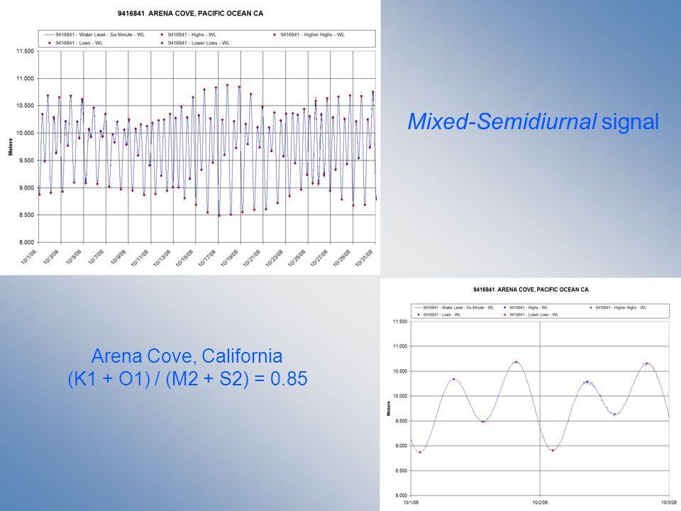Mixed-Semidiurnal signal Arena Cove, California (K1 + O1) / (M2 + S2) = 0.85