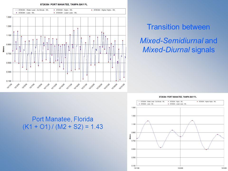Transition between Mixed-Semidiurnal and Mixed-Diurnal signals Port Manatee, Florida (K1 + O1) / (M2 + S2) = 1.43