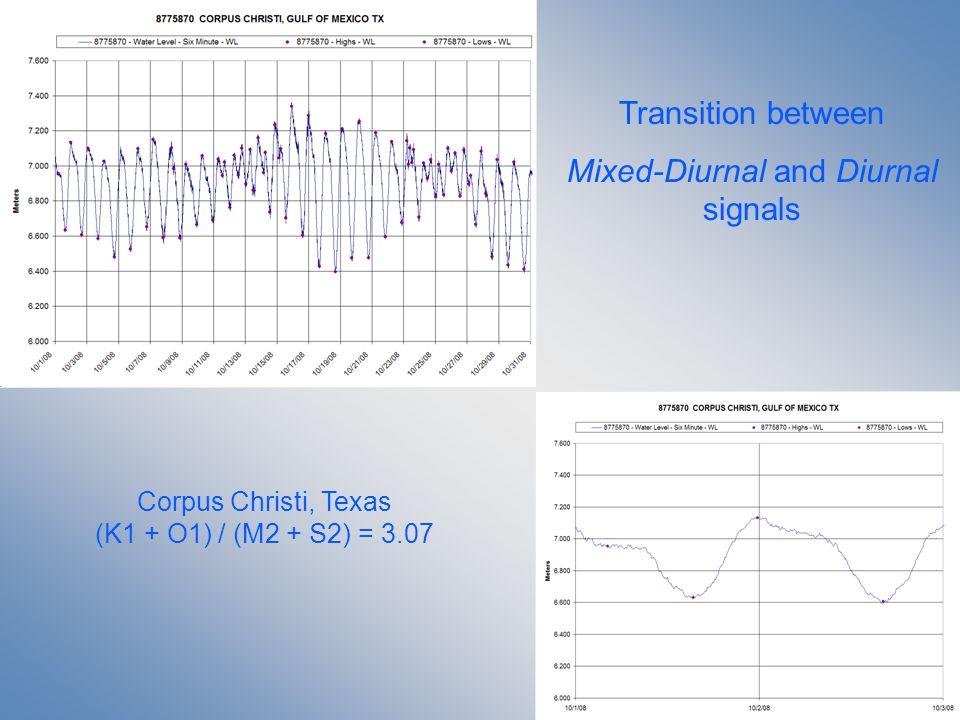 Transition between Mixed-Diurnal and Diurnal signals Corpus Christi, Texas (K1 + O1) / (M2 + S2) = 3.07