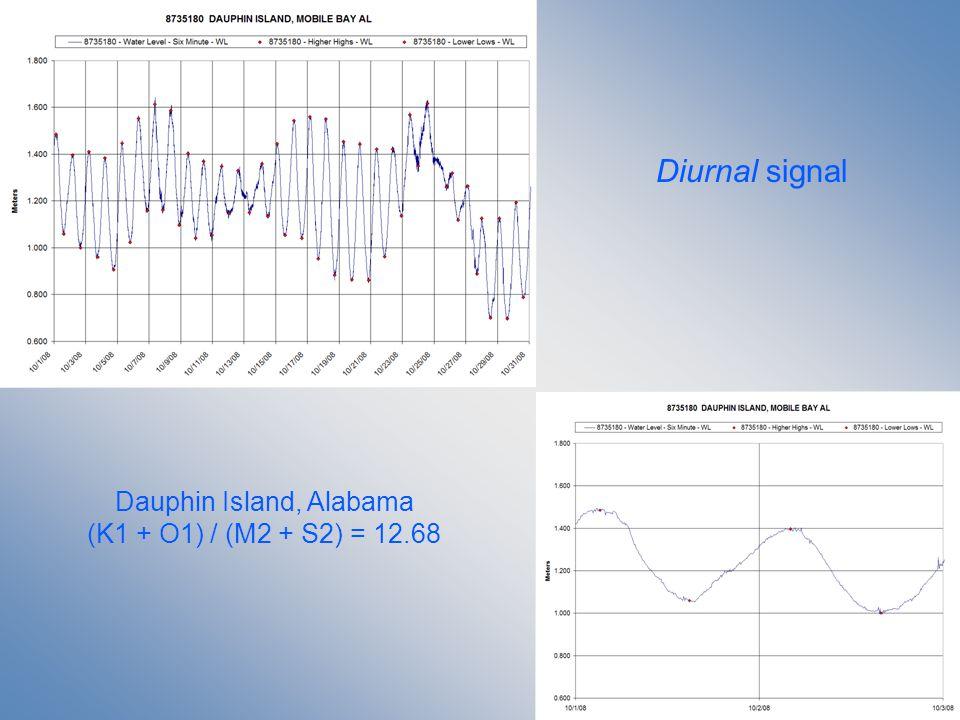 Diurnal signal Dauphin Island, Alabama (K1 + O1) / (M2 + S2) = 12.68