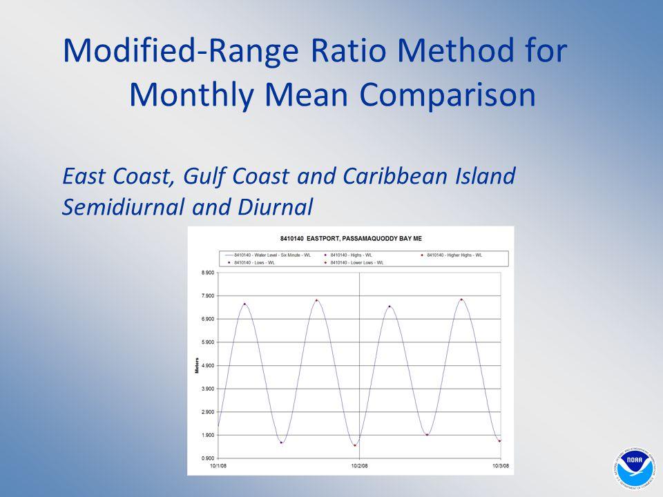Modified-Range Ratio Method for Monthly Mean Comparison East Coast, Gulf Coast and Caribbean Island Semidiurnal and Diurnal
