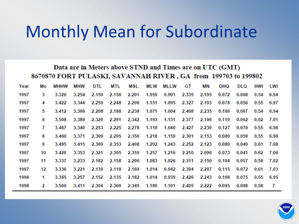 Monthly Mean for Subordinate