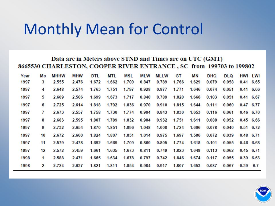 Monthly Mean for Control