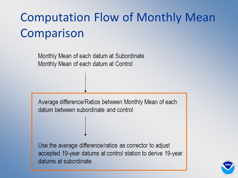 Computation Flow of Monthly Mean Comparison Monthly Mean of each datum at Subordinate Monthly Mean of each datum at Control Average difference/Ratios between Monthly Mean of each datum between subordinate and control Use the average difference/ratios as corrector to adjust accepted 19-year datums at control station to derive 19-year datums at subordinate