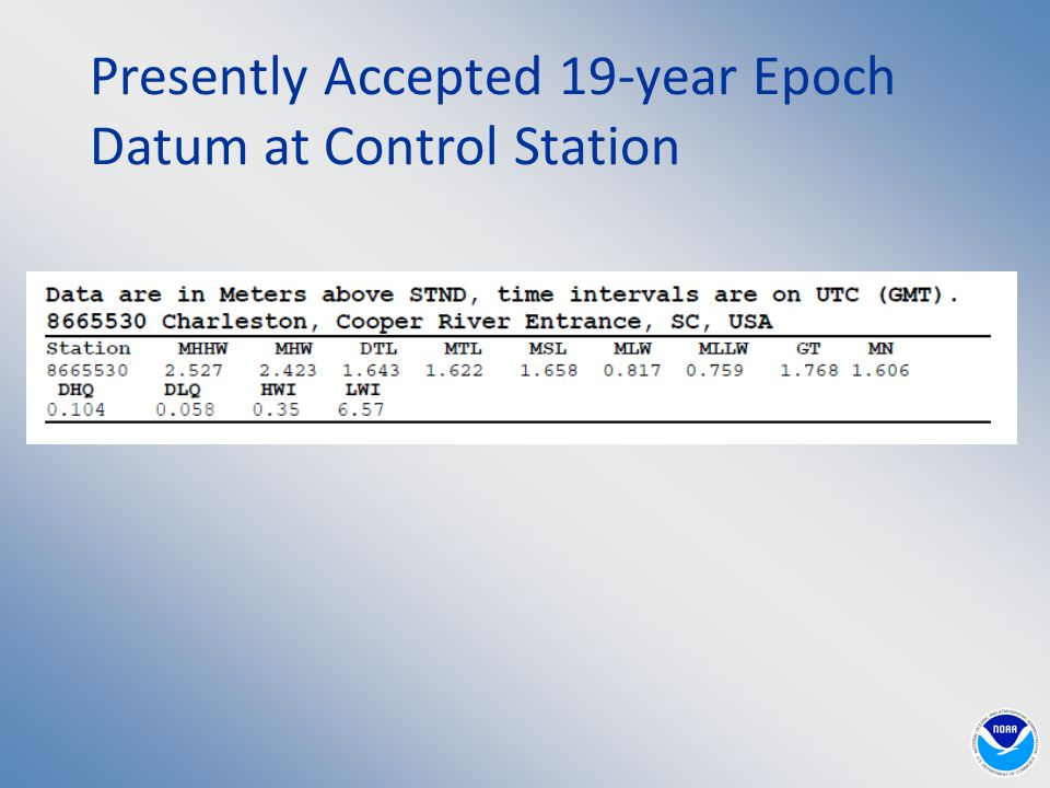 Presently Accepted 19-year Epoch Datum at Control Station