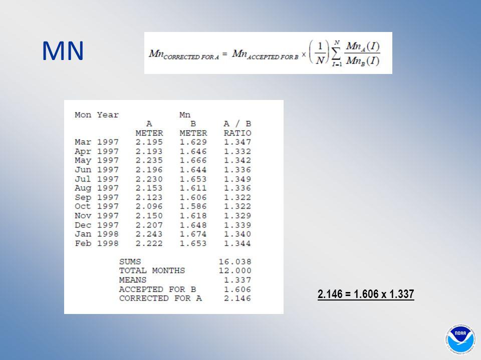 MN 2.146 = 1.606 x 1.337