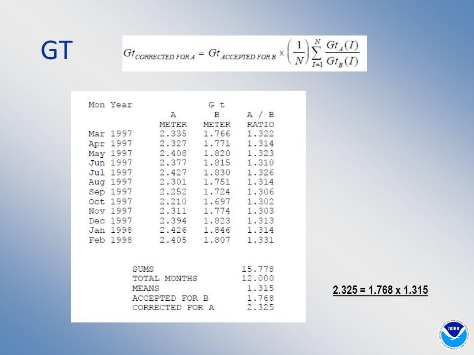 GT 2.325 = 1.768 x 1.315