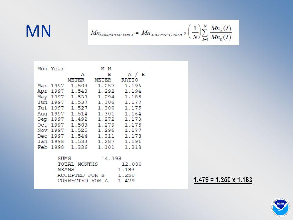 MN 1.479 = 1.250 x 1.183