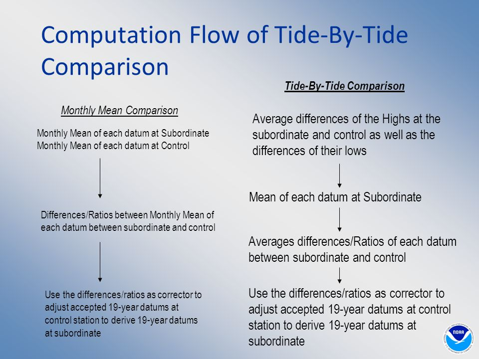 Computation Flow of Tide-By-Tide Comparison Average differences of the Highs at the subordinate and control as well as the differences of their lows Use the differences/ratios as corrector to adjust accepted 19-year datums at control station to derive 19-year datums at subordinate Monthly Mean of each datum at Subordinate Monthly Mean of each datum at Control Differences/Ratios between Monthly Mean of each datum between subordinate and control Use the differences/ratios as corrector to adjust accepted 19-year datums at control station to derive 19-year datums at subordinate Monthly Mean Comparison Tide-By-Tide Comparison Averages differences/Ratios of each datum between subordinate and control Mean of each datum at Subordinate