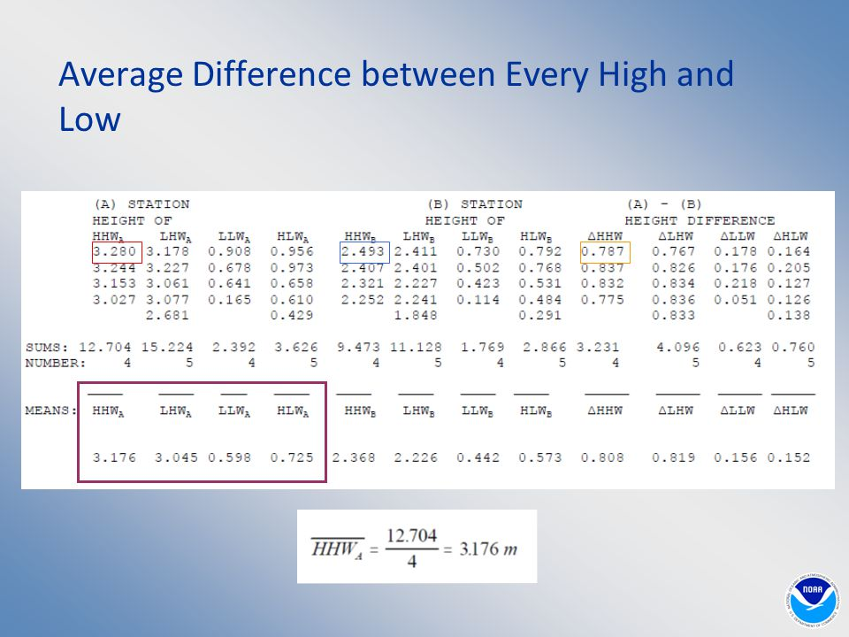 Average Difference between Every High and Low