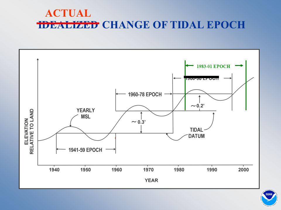 IDEALIZED CHANGE OF TIDAL EPOCH ACTUAL 1983-01 EPOCH