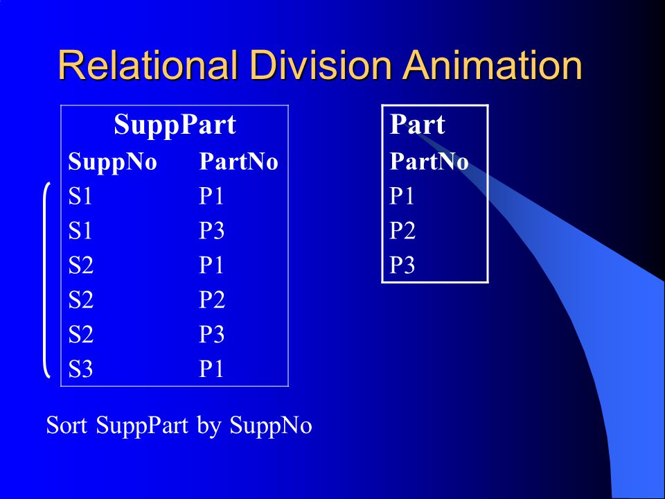 Relational Division Animation SuppPart SuppNoPartNo S1P1 S1P3 S2P1 S2P2 S2P3 S3P1 Part PartNo P1 P2 P3 Sort SuppPart by SuppNo