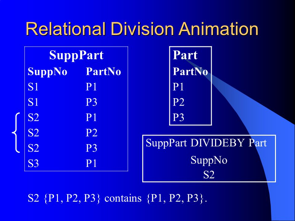Relational Division Animation SuppPart SuppNoPartNo S1P1 S1P3 S2P1 S2P2 S2P3 S3P1 Part PartNo P1 P2 P3 S2 SuppNo SuppPart DIVIDEBY Part S2 {P1, P2, P3} contains {P1, P2, P3}.