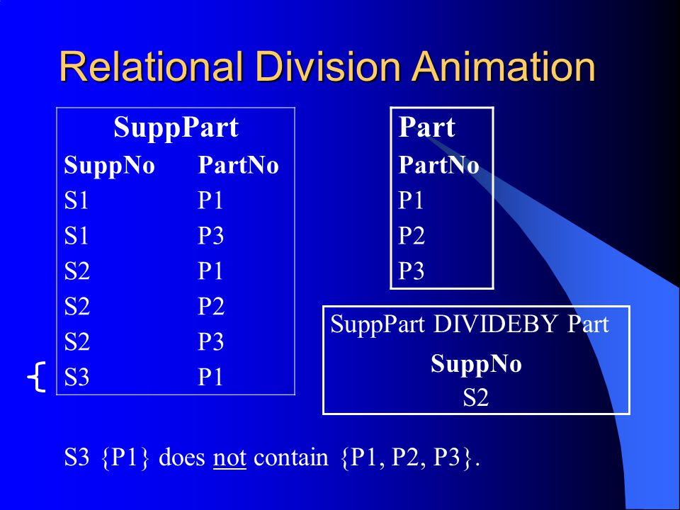 Relational Division Animation SuppPart SuppNoPartNo S1P1 S1P3 S2P1 S2P2 S2P3 S3P1 Part PartNo P1 P2 P3 S2 SuppNo SuppPart DIVIDEBY Part S3 {P1} does not contain {P1, P2, P3}.
